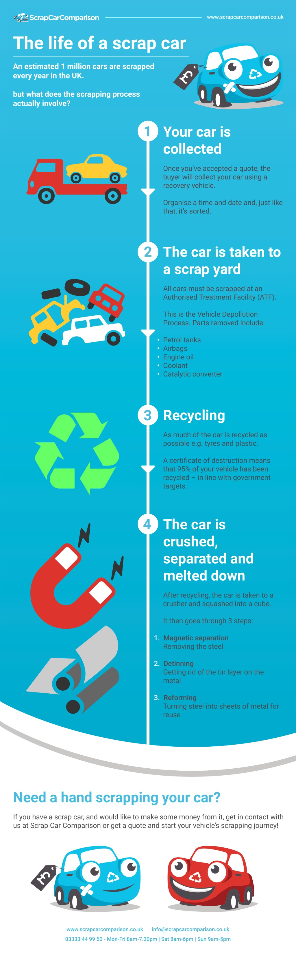The life of a scrap car infographic